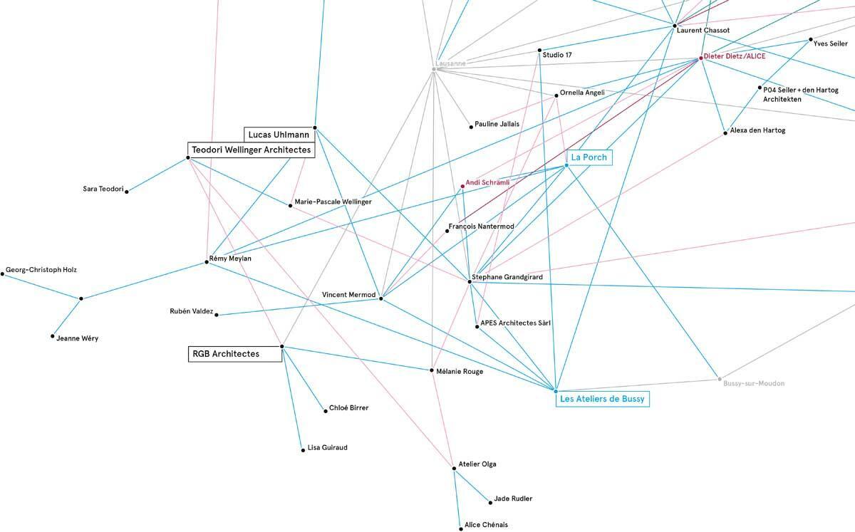 Netzwerk von La Porch