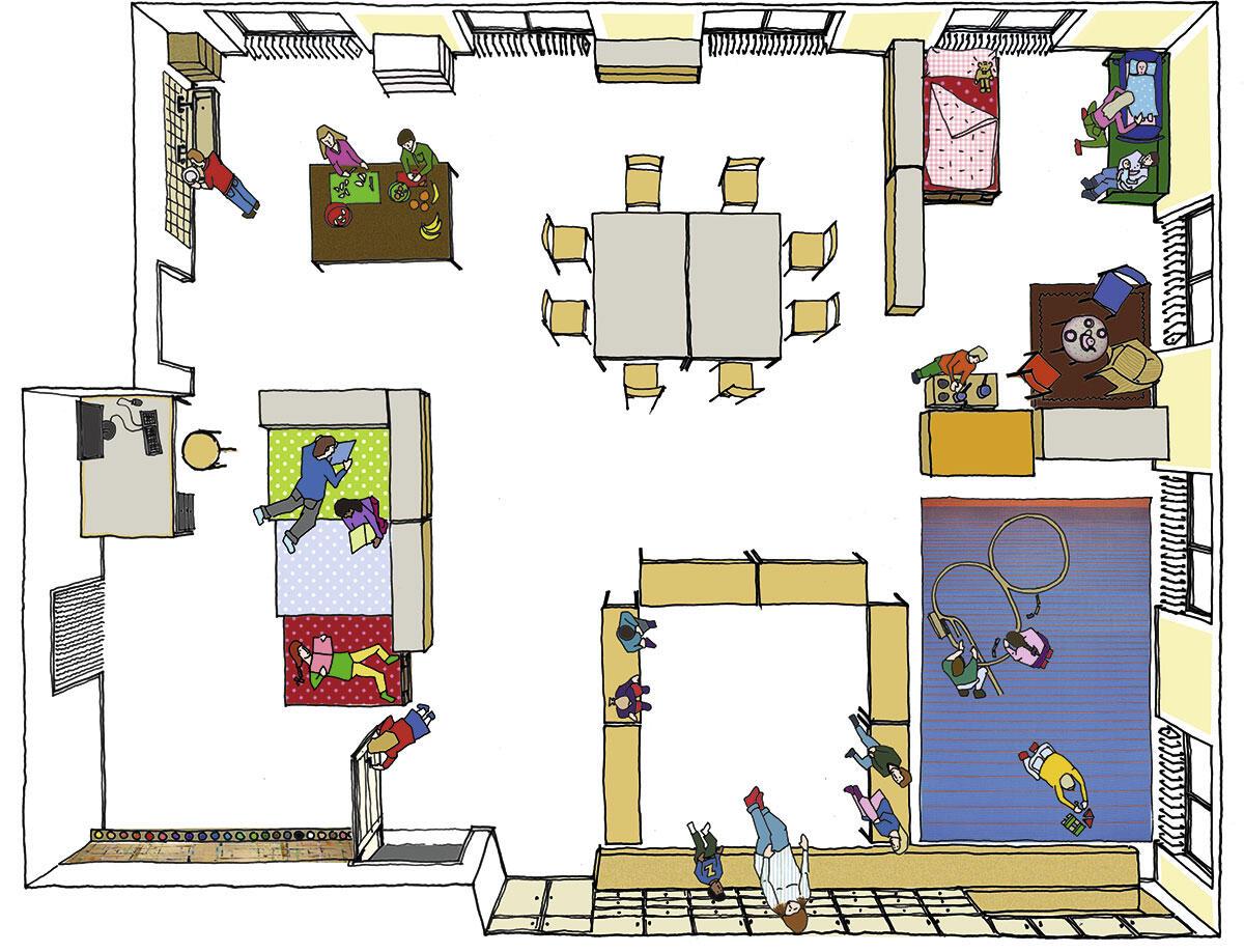 Bücherinsel und Malecke (links unten), Arbeitsfläche (links oben), Familienecke (rechts oben), Bauspielbereich und Plenum (rechts unten)
