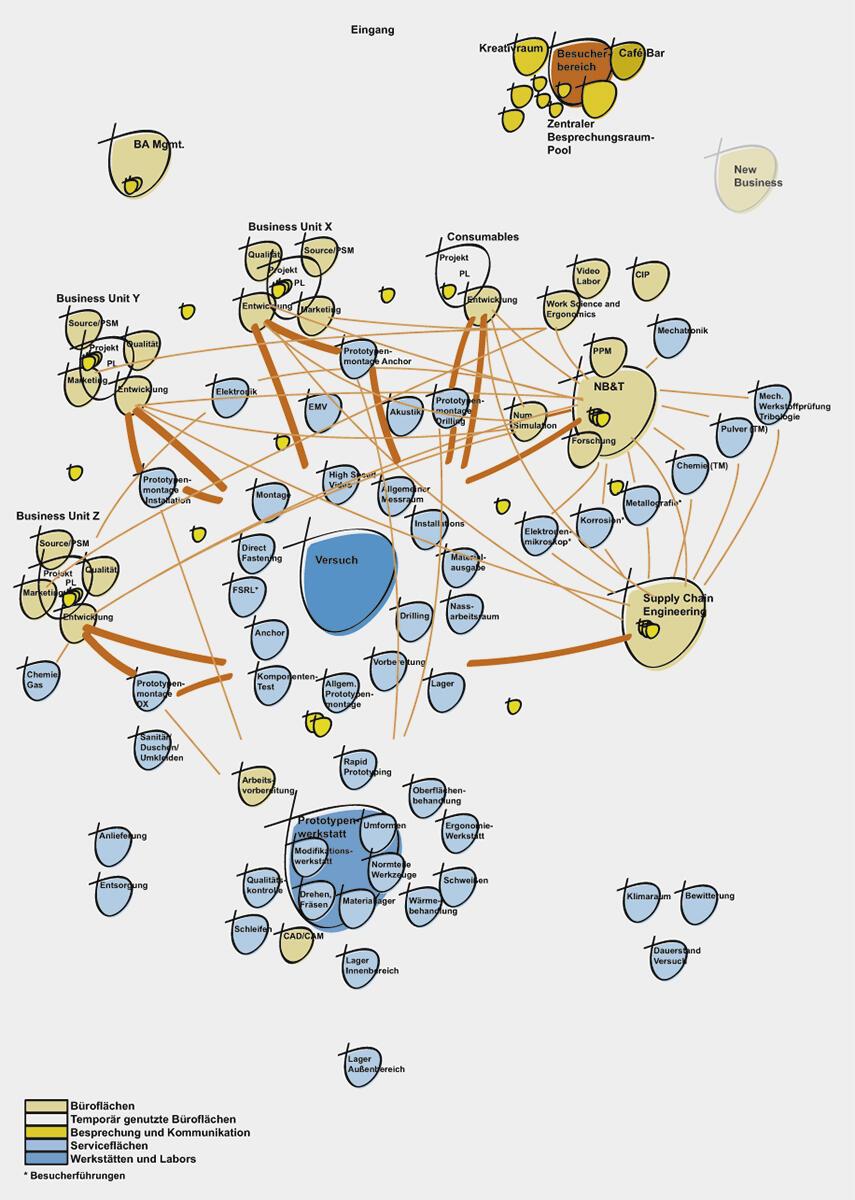 Auszug aus dem entwickelten Funktionsstruktur- Diagramm für das Hilti Innovationszentrum («Proximity Chart»)