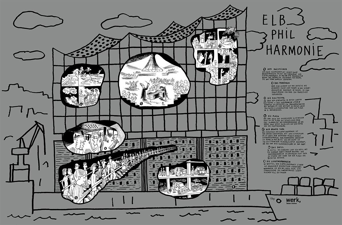 Grundrisse und Schnitte von Herzog & de Meuron
