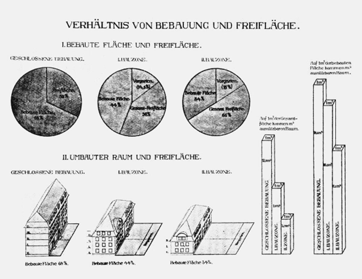 Bauordnung der Stadt Zürich 1912. Drei Bauzonen und ihre morphologische Umsetzung.