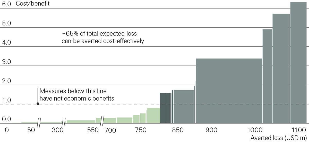 Die britische Küstenstadt Null liegt an einer Flussmündung und ist Hochwasser und Sturmfluten ausgesetzt, die mit dem Klimawandel zunehmen werden. Die Grafik aus der eca-Studie zeigt auf, dass sich 65 Prozent der in Zukunft erwarteten Schäden mit organisatorischen und baulichen Präventionsmassnahmen kosteneffizient vermeiden lassen.